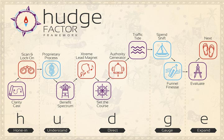 The Business Success Blueprint - Hudge Factor Framework